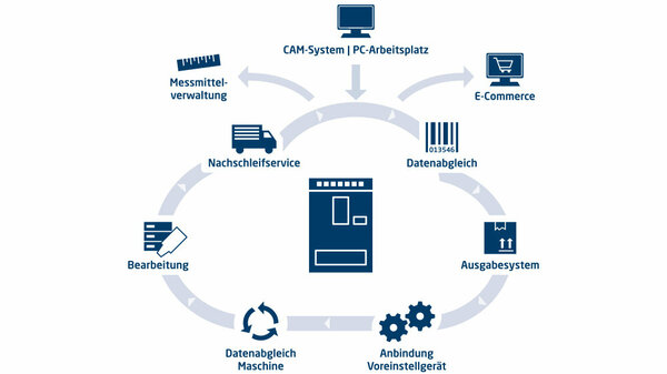Plogmann - Tool-Lifecycle-Management